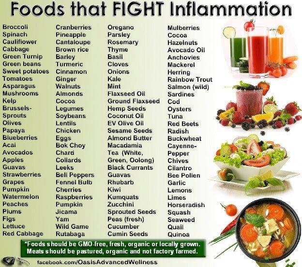anti inflammatory diet dont chart
